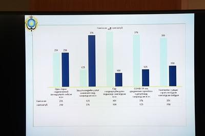 2020 оны наймдугаар сарын 28. НМХГ-аас Сургууль, цэцэрлэгийн хичээлийн шинэ жилийн бэлтгэл ажилд хийгдэж буй хяналт шалгалтын явцын талаар мэдээлэл хийлээ.  ГЭРЭЛ ЗУРГИЙГ Д.ЗАНДАНБАТ/MPA