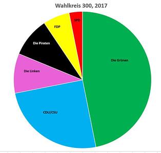 Wie man sieht, haben die Grünen im Wahlkreis 300 mit fast 48% bekommen. Die drei Stimmen für die Piraten kamen wohl von den stimmberechtigten Kinder. Einige haben wohl Sabeltann gewählt. Nur eine Stimme für die SPD. Immerhin, niemand hat AfD gewählt!