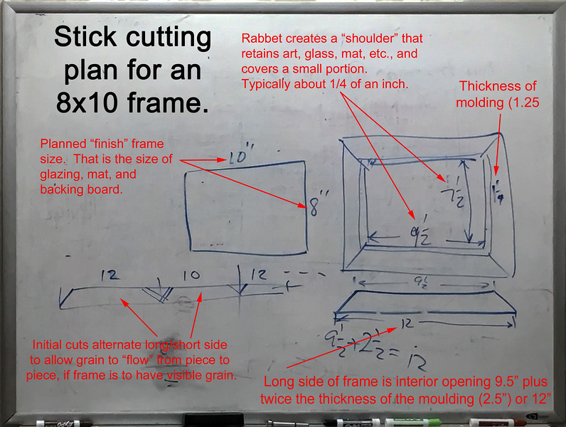 White Board Planning