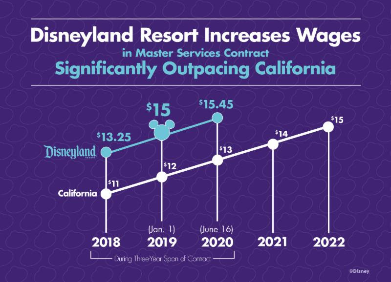 Disneyland confirms agreement to increase minimum wage 40 percent within two years