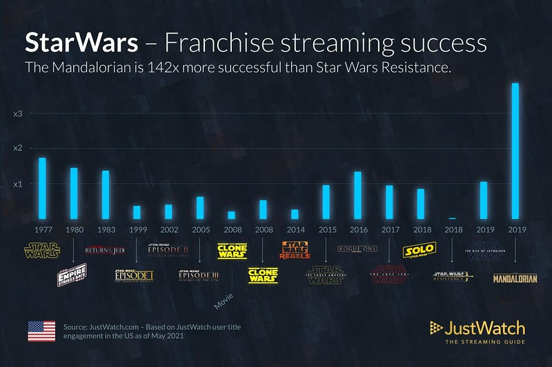 JustWatch user engagement StarWars Trilogy Likes Infographic