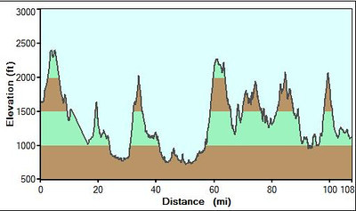 GPS profile of the route.