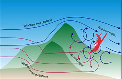 MOUNTAIN WAVE TURBULENCE<br /> <br /> Mountain Wave Turbulence occurs when strong winds blow approximately perpendicular to a mountain range, the resulting turbulence can be severe. <br /> <br /> Encounters have been described as similar to hitting a wall. In 1966, clear air turbulence associated with a mountain wave ripped apart a BOAC Boeing 707 while it flew near Mt. Fuji in Japan.