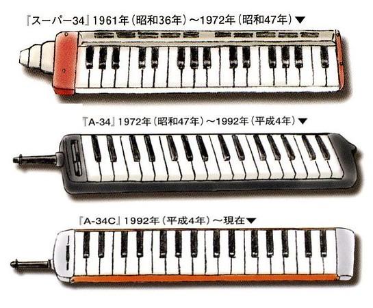 From Suzuki Company models chart