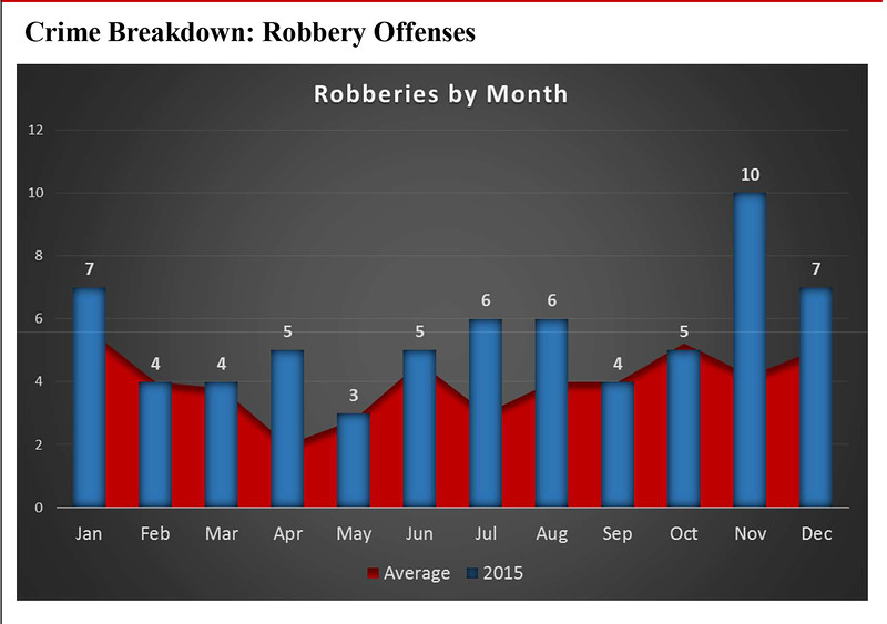 Chart from the 47-page Fitchburg Police Department Crime Report, compiled by department crime analyst Kristie Fritscher, shows a breakdown of robberies by location type.<br /> <br /> SOURCE: FITCHBURG POLICE DEPT.