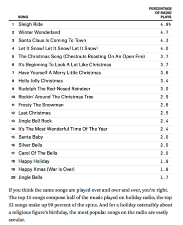heres the most popular individual songs by one artist - Christmas Songs By Black Artists