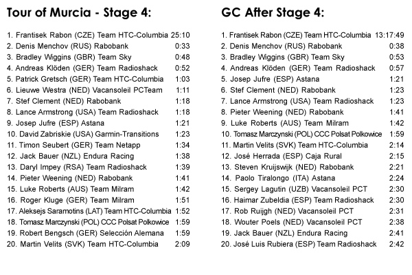 03.06 - Tour of Murcia - Stage 4