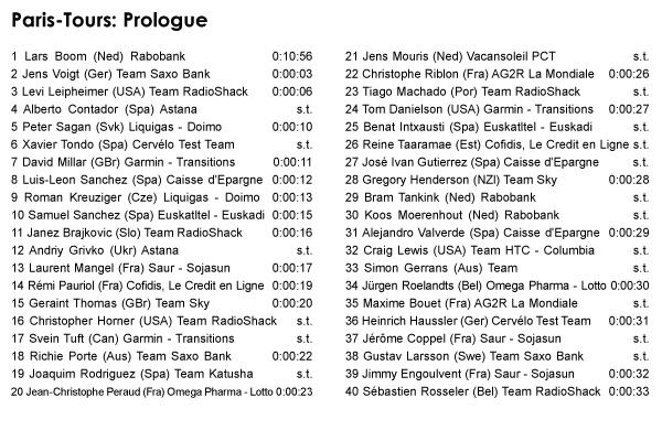 03.07 - Paris-Nice: Prologue