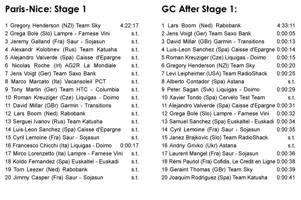 03.08 - Paris-Nice: Stage 1