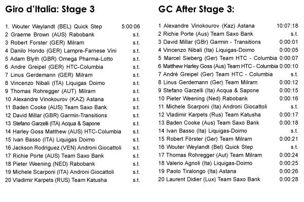 05.10 - Giro d'Italia: Stage 3