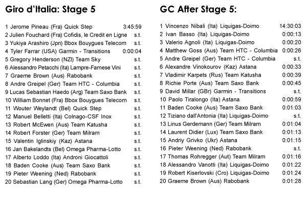 05.13 - Giro d'Italia: Stage 5