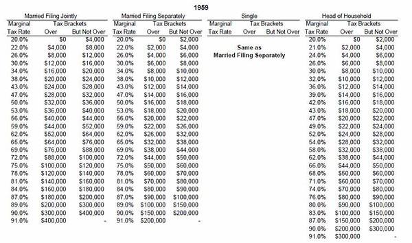 federal tax tables 2011-1913 - democratic underground