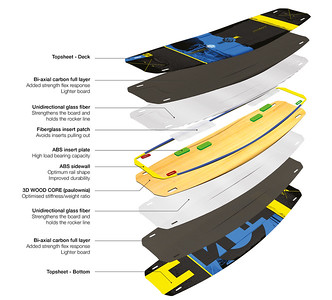 2015 Fone Trax HRD Carbon Kiteboard Construction Layer Overview
