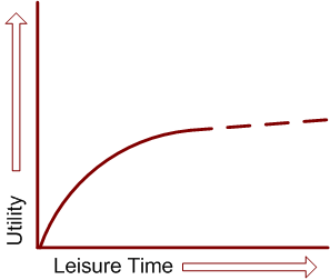 utility of leisure time