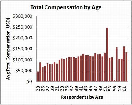 2007 product manager salary data by age