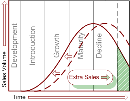 agile product life cycle