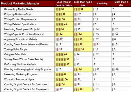 Product Marketing Manager Activity Levels