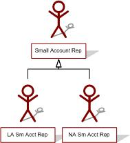 small account rep hierarchy
