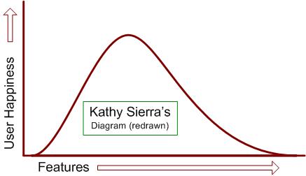 chart redrawn