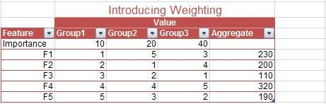adding group weightings