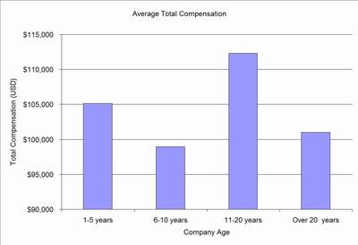 comp v age