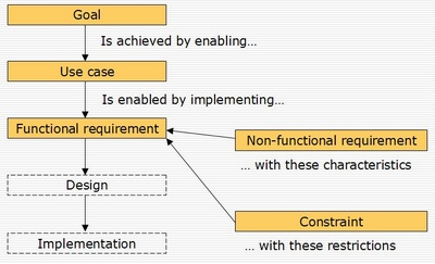 Structured requirements