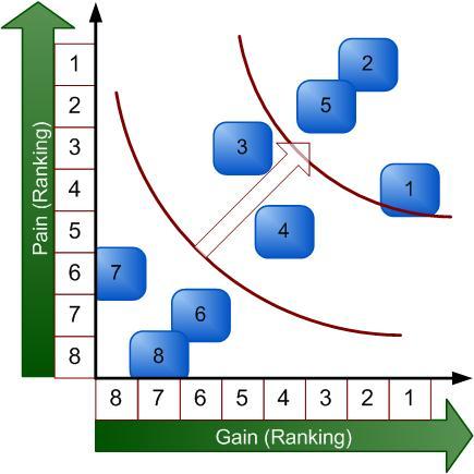 stakeholder matrix utility curves