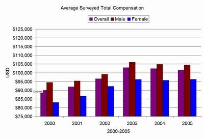 salary trend data