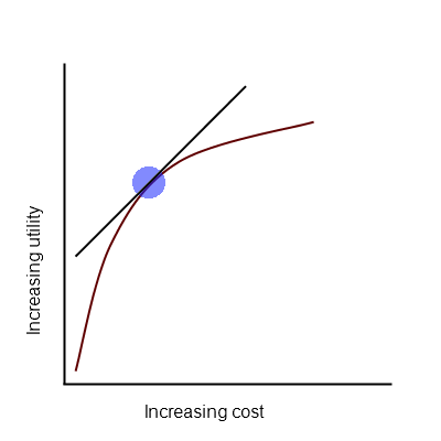 Cost Benefit Curve