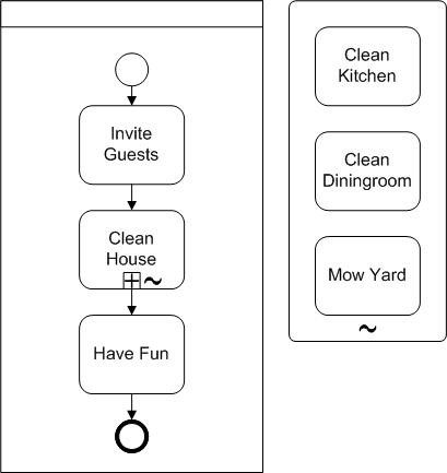 BPMN Diagram Ad hoc subprocess example