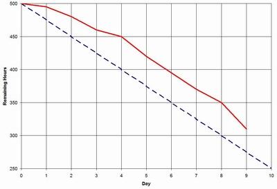 burndown graph