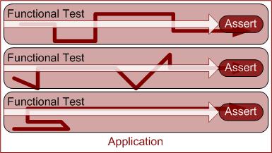 full functional testing
