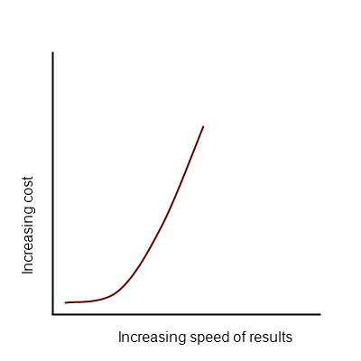 cost versus speed diagram