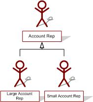 account rep hierarchy