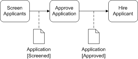 BPMN Diagram example of artifact and sequence flow