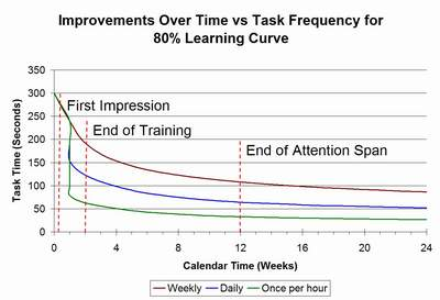 80% learning curve frequencies