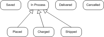 uml statechart state hierarchy