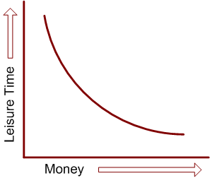utility curve of time vs money