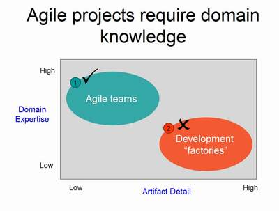 agile domain details diagram