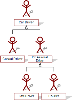 car and driver hierarchy