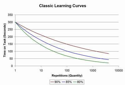 classical learning curves