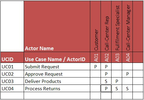 mapping actors to use cases