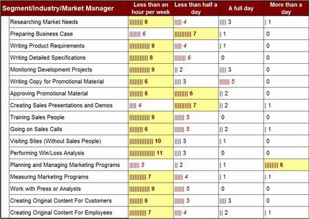 Segment Manager Activity Levels