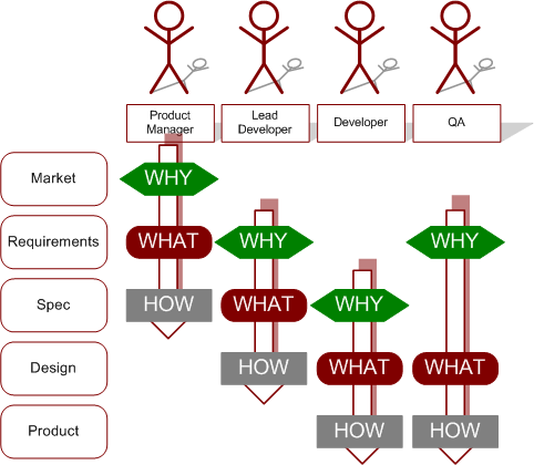 perspectives on the software development process