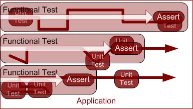 Layered testing