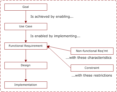 Structured requirements diagram