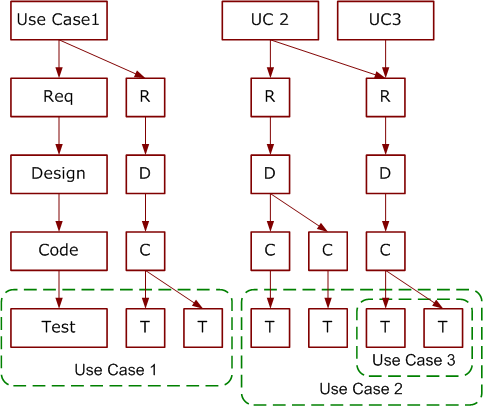 Mapped use cases