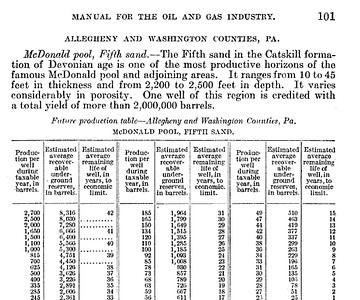 The decline and ultimate production of oil wells,Govt. print. off., 1919 - 213 pages,G.P.O., 1921 - 245 pages, Page 101,http://books.google.com/books?id=svxVOV1kpJAC&lpg=PA234&ots=zyS_7Q4eoR&dq=sullivan%20County%2C%20pennsylvania%2C%20oil%20and%20gas&pg=PA101#v=onepage&q&f=false