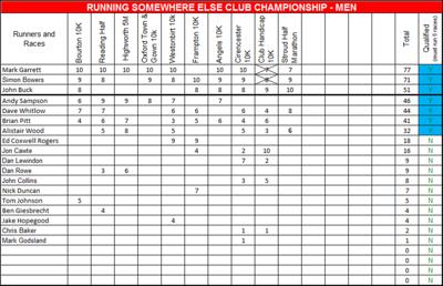 Final Standing 2011 Road Race Series Club Championship