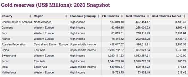 Gold reserves (US$ Millions): 2020 Snapshot